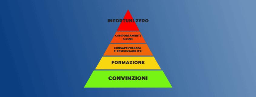 piramide sicurezza lavoro